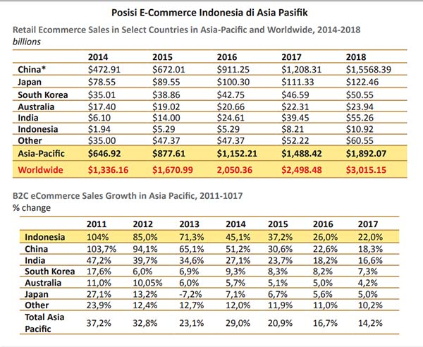 perdagangan e-commerce di Indonesia